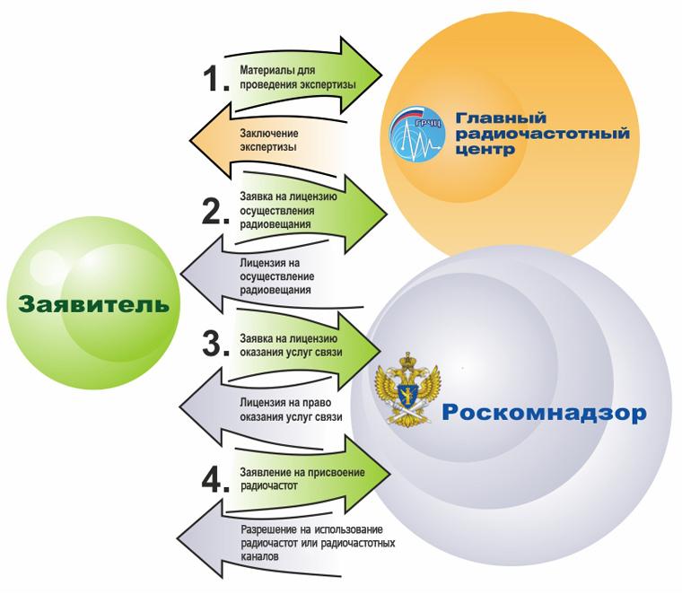 "Закон РФ от N 1244-I ""О социальной защите граждан.&quot"